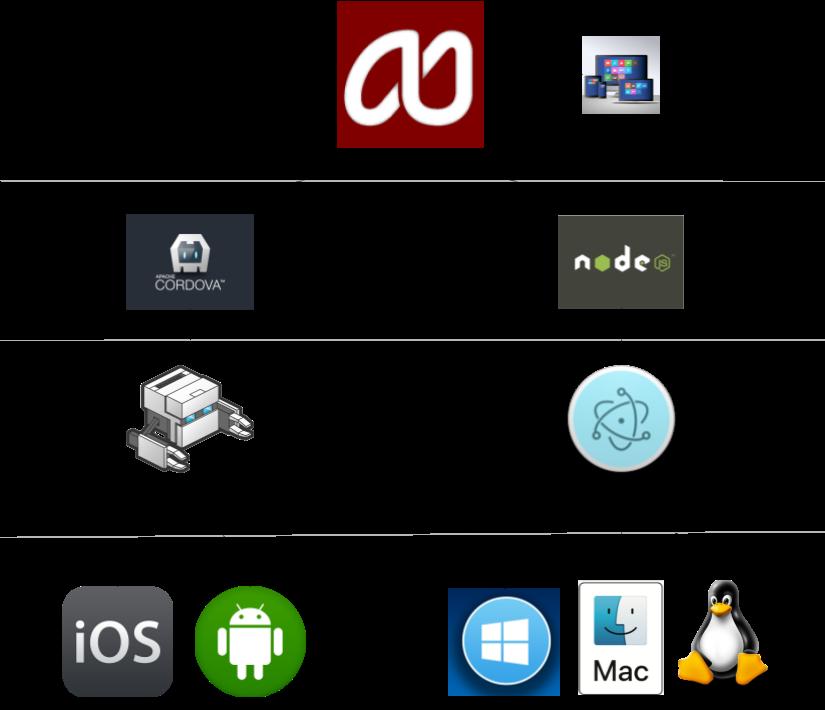 AppStudio, PhoneGap and Electron – AppStudio Blog